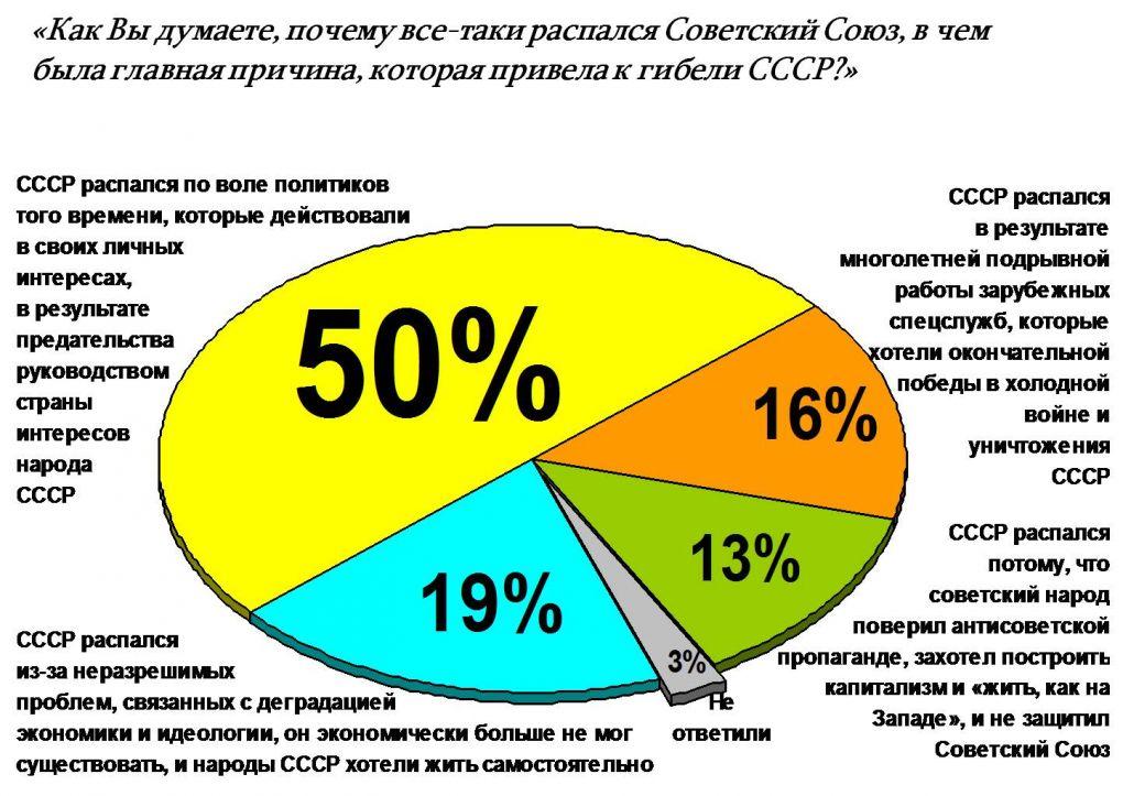 Результаты опроса о причинах распада СССР среди населения